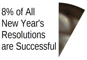 8 percent of resolutions fail